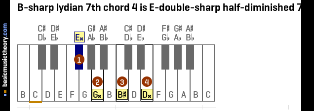 B-sharp lydian 7th chord 4 is E-double-sharp half-diminished 7th