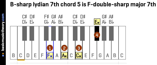 B-sharp lydian 7th chord 5 is F-double-sharp major 7th