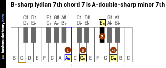 B-sharp lydian 7th chord 7 is A-double-sharp minor 7th