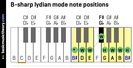 B-sharp lydian mode note positions