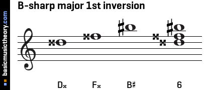 B-sharp major 1st inversion