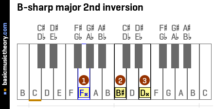 B-sharp major 2nd inversion