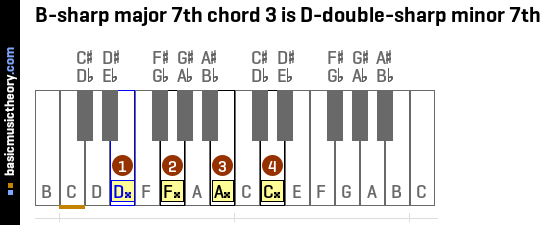 B-sharp major 7th chord 3 is D-double-sharp minor 7th