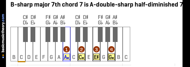 B-sharp major 7th chord 7 is A-double-sharp half-diminished 7th