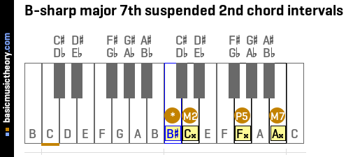 B-sharp major 7th suspended 2nd chord intervals