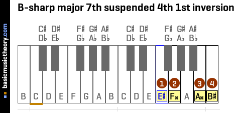 B-sharp major 7th suspended 4th 1st inversion