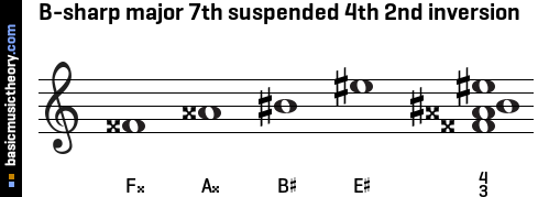 B-sharp major 7th suspended 4th 2nd inversion