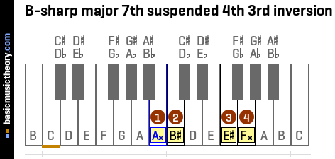 B-sharp major 7th suspended 4th 3rd inversion
