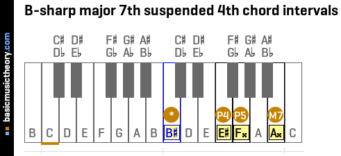 B-sharp major 7th suspended 4th chord intervals