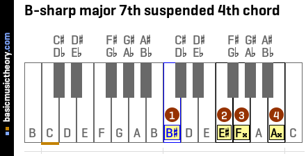 B-sharp major 7th suspended 4th chord