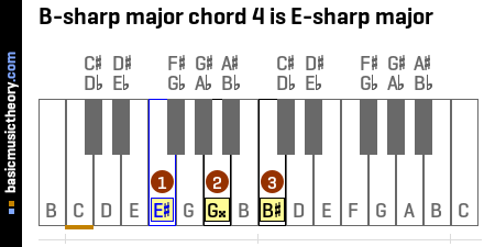 B-sharp major chord 4 is E-sharp major