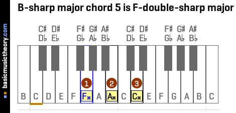 B-sharp major chord 5 is F-double-sharp major