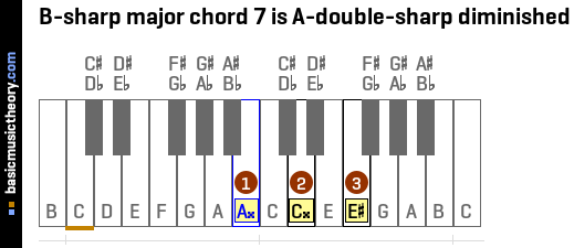 B-sharp major chord 7 is A-double-sharp diminished