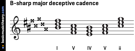 B-sharp major deceptive cadence