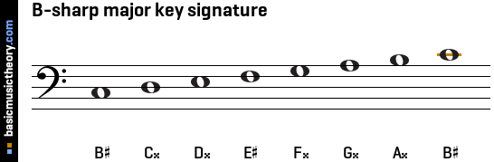 B-sharp major key signature