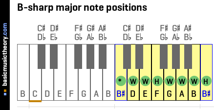 B-sharp major note positions