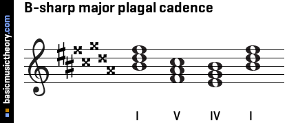 B-sharp major plagal cadence
