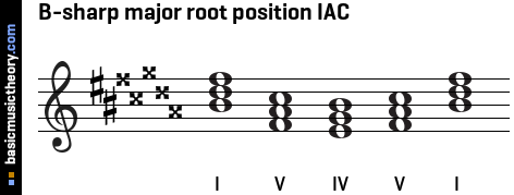 B-sharp major root position IAC