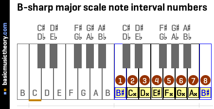 B-sharp major scale note interval numbers