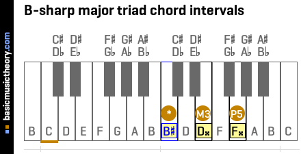 B-sharp major triad chord intervals
