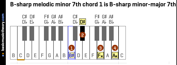 B-sharp melodic minor 7th chord 1 is B-sharp minor-major 7th