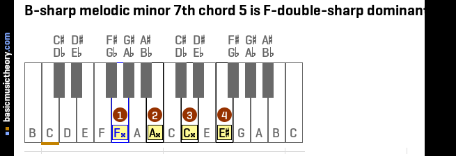 B-sharp melodic minor 7th chord 5 is F-double-sharp dominant 7th
