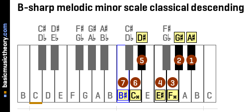B-sharp melodic minor scale classical descending
