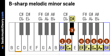 B-sharp melodic minor scale
