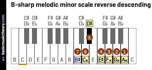 B-sharp melodic minor scale reverse descending