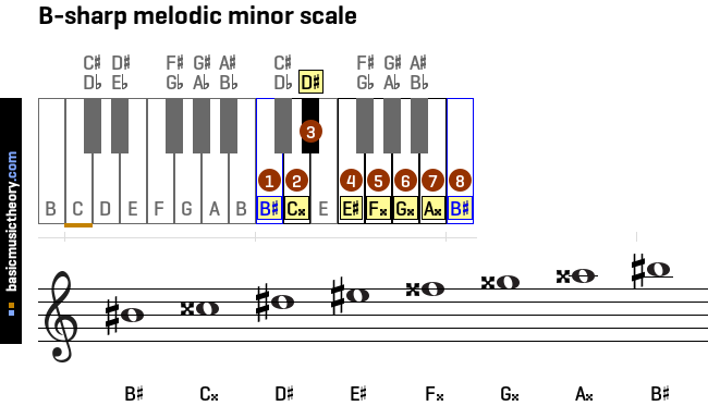 b-sharp-melodic-minor-scale
