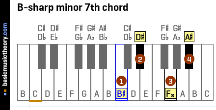 B-sharp minor 7th chord