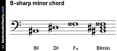 B-sharp minor chord