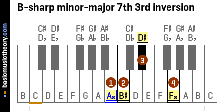 B-sharp minor-major 7th 3rd inversion