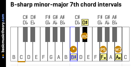 B-sharp minor-major 7th chord intervals