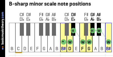 B-sharp minor scale note positions