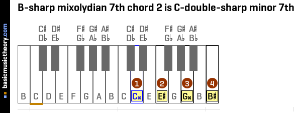 B-sharp mixolydian 7th chord 2 is C-double-sharp minor 7th