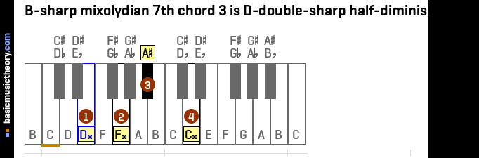 B-sharp mixolydian 7th chord 3 is D-double-sharp half-diminished 7th
