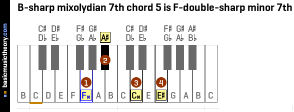 B-sharp mixolydian 7th chord 5 is F-double-sharp minor 7th