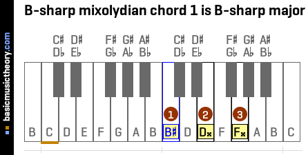 B-sharp mixolydian chord 1 is B-sharp major