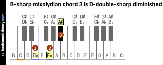 B-sharp mixolydian chord 3 is D-double-sharp diminished