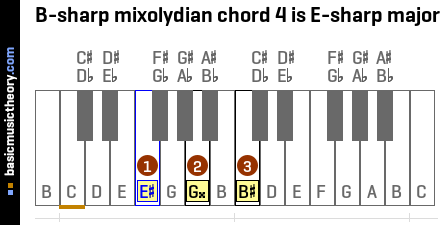 B-sharp mixolydian chord 4 is E-sharp major