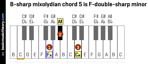 B-sharp mixolydian chord 5 is F-double-sharp minor