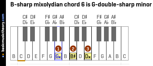 B-sharp mixolydian chord 6 is G-double-sharp minor