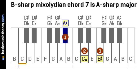 B-sharp mixolydian chord 7 is A-sharp major