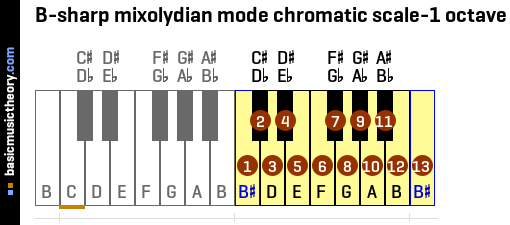B-sharp mixolydian mode chromatic scale-1 octave