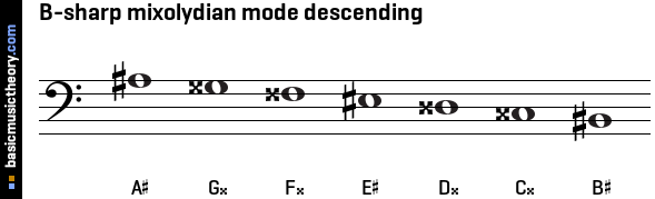 B-sharp mixolydian mode descending