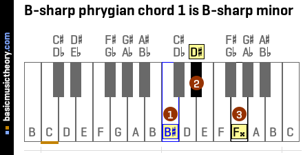 B-sharp phrygian chord 1 is B-sharp minor