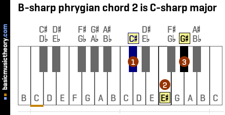 B-sharp phrygian chord 2 is C-sharp major