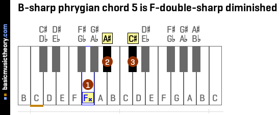 B-sharp phrygian chord 5 is F-double-sharp diminished