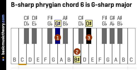 B-sharp phrygian chord 6 is G-sharp major